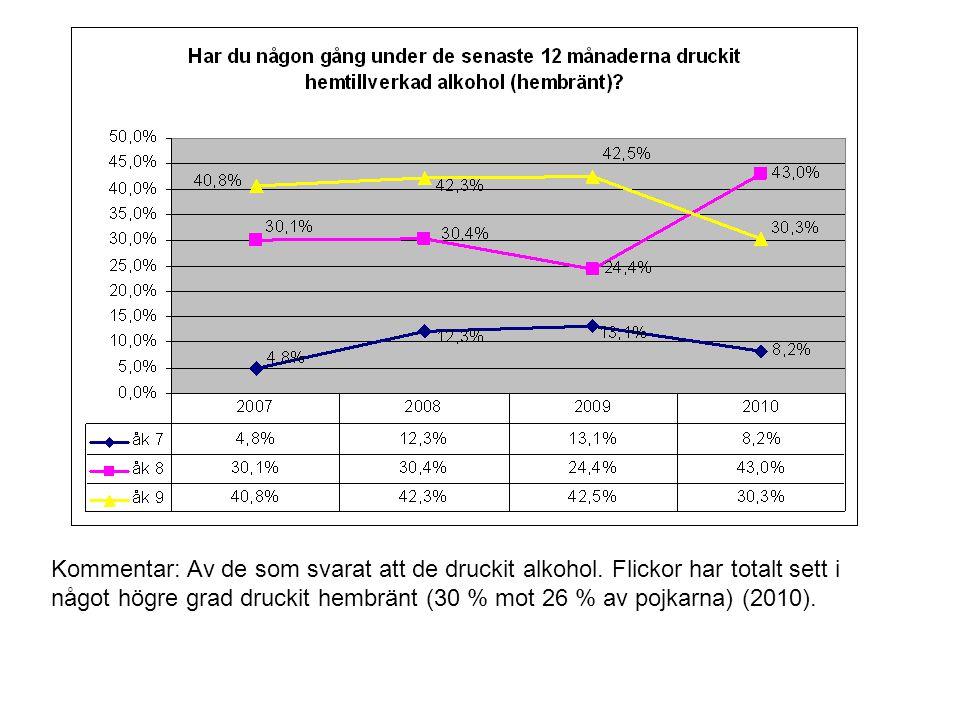 Kommentar: Av de som svarat att de druckit alkohol