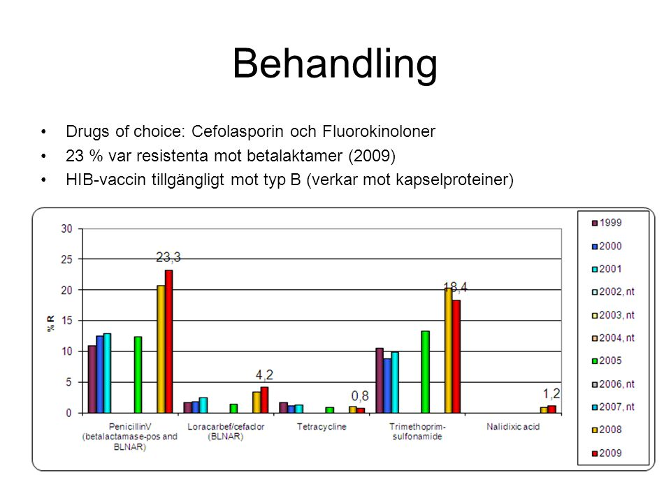 Behandling Drugs of choice: Cefolasporin och Fluorokinoloner