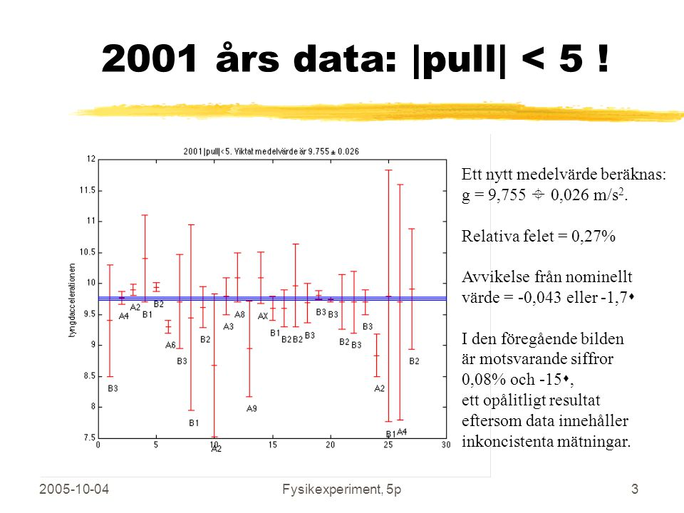 2001 års data: |pull| < 5 ! Ett nytt medelvärde beräknas:
