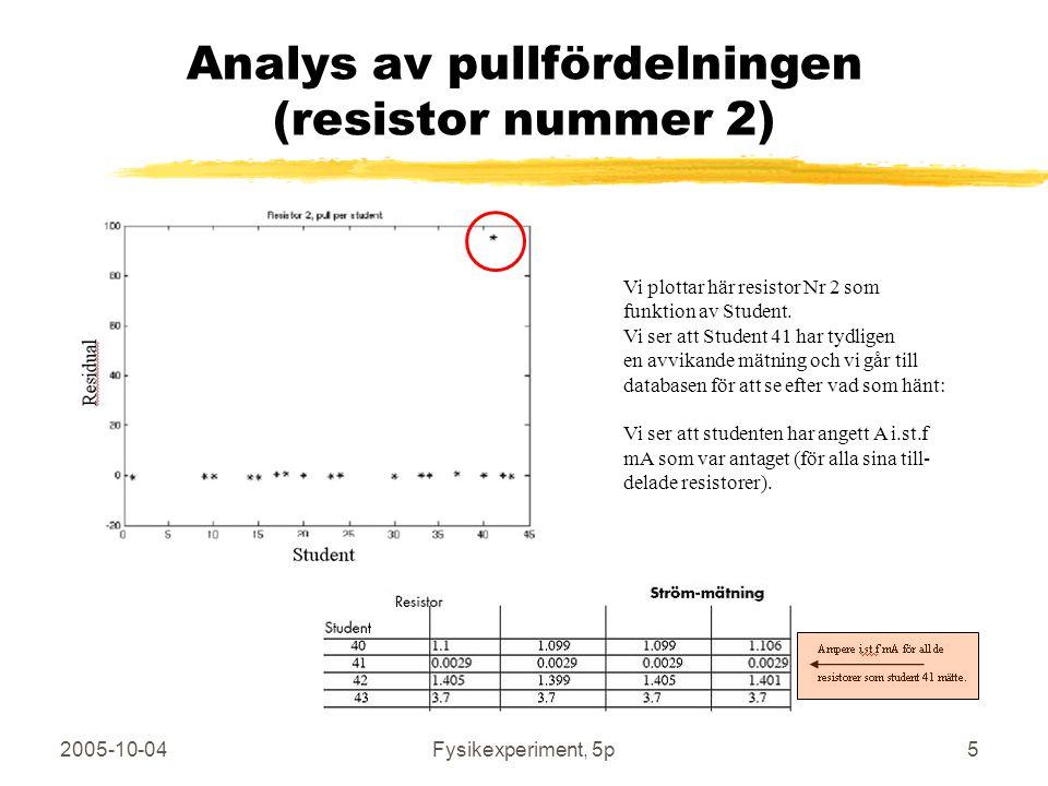 Analys av pullfördelningen (resistor nummer 2)