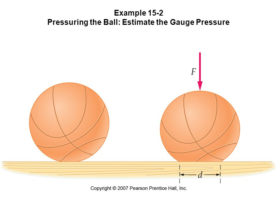 Example 15-2 Pressuring the Ball: Estimate the Gauge Pressure