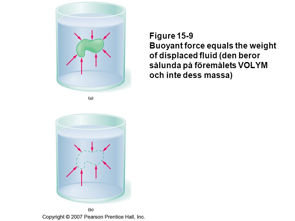 Figure 15-9 Buoyant force equals the weight of displaced fluid (den beror sålunda på föremålets VOLYM och inte dess massa)