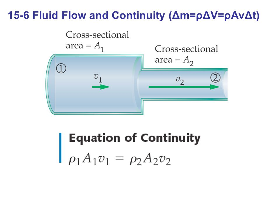 15-6 Fluid Flow and Continuity (Δm=ρΔV=ρAvΔt)