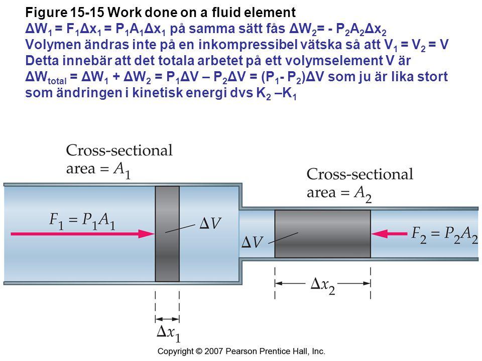 Figure 15-15 Work done on a fluid element ΔW1 = F1Δx1 = P1A1Δx1 på samma sätt fås ΔW2= - P2A2Δx2 Volymen ändras inte på en inkompressibel vätska så att V1 = V2 = V Detta innebär att det totala arbetet på ett volymselement V är ΔWtotal = ΔW1 + ΔW2 = P1ΔV – P2ΔV = (P1- P2)ΔV som ju är lika stort som ändringen i kinetisk energi dvs K2 –K1