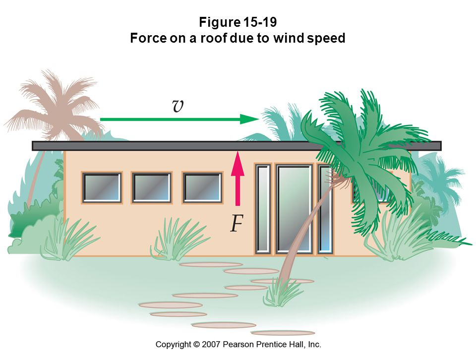 Figure 15-19 Force on a roof due to wind speed