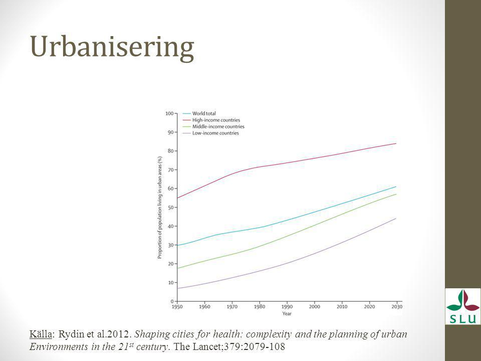 Urbanisering Källa: Rydin et al.2012. Shaping cities for health: complexity and the planning of urban.