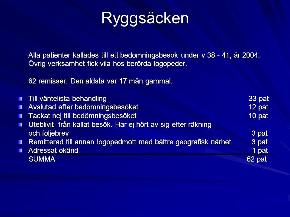 Ryggsäcken Alla patienter kallades till ett bedömningsbesök under v 38 - 41, år 2004. Övrig verksamhet fick vila hos berörda logopeder.