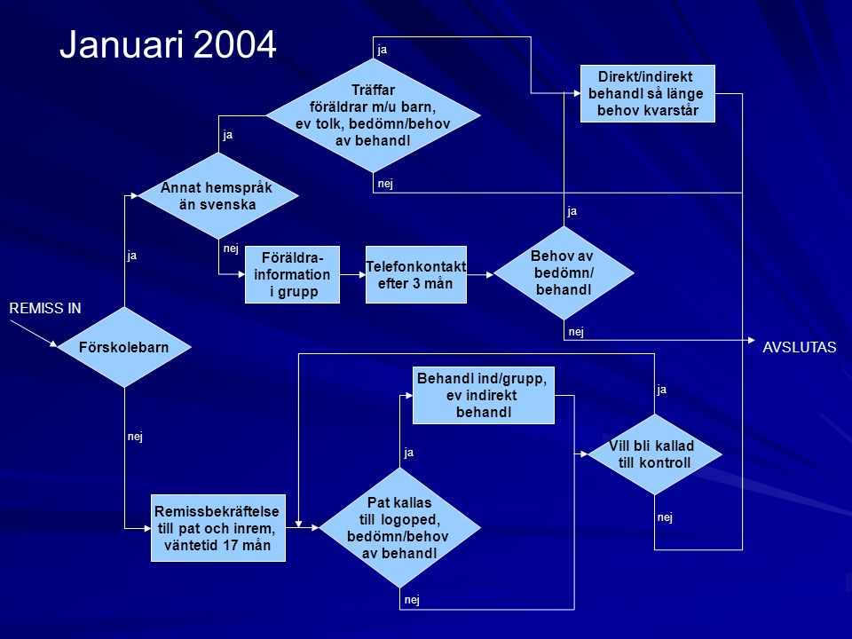 Januari 2004 Träffar föräldrar m/u barn, ev tolk, bedömn/behov