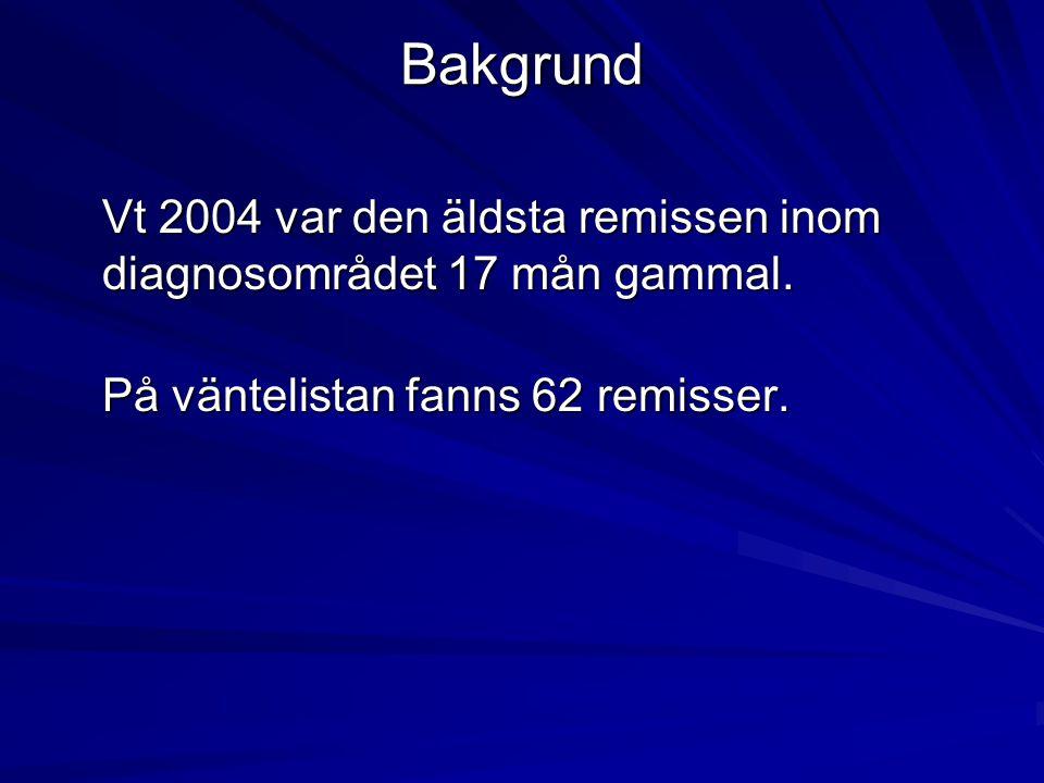 Bakgrund Vt 2004 var den äldsta remissen inom diagnosområdet 17 mån gammal.