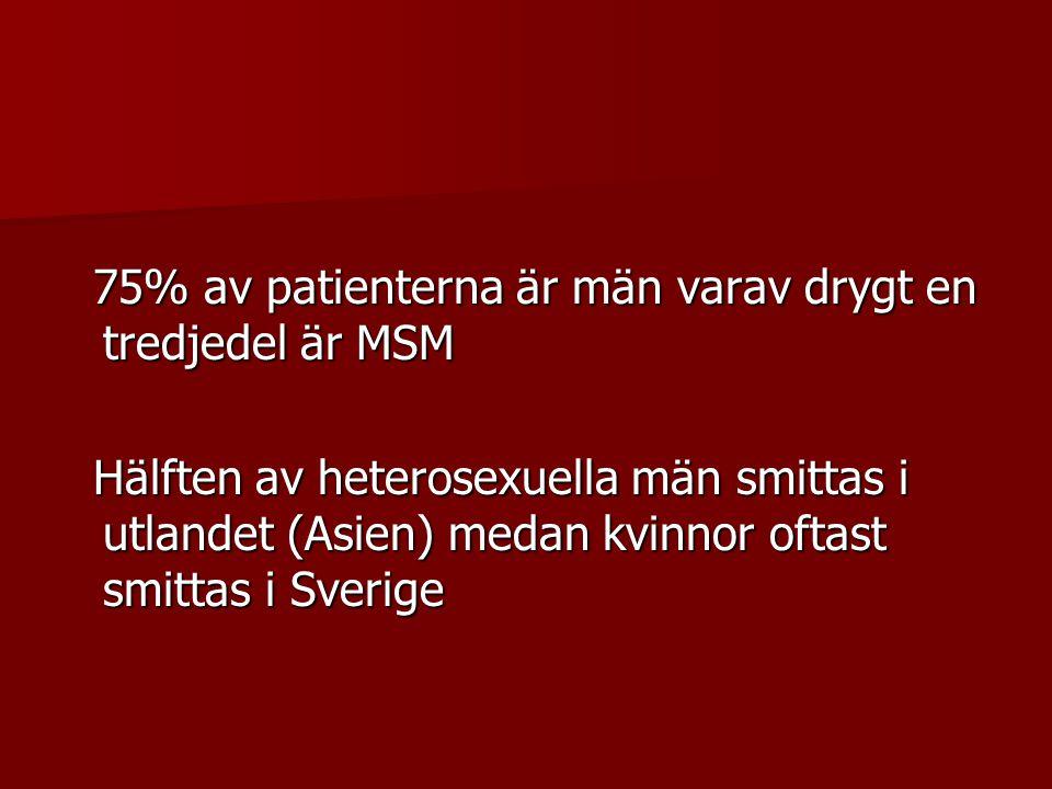 75% av patienterna är män varav drygt en tredjedel är MSM