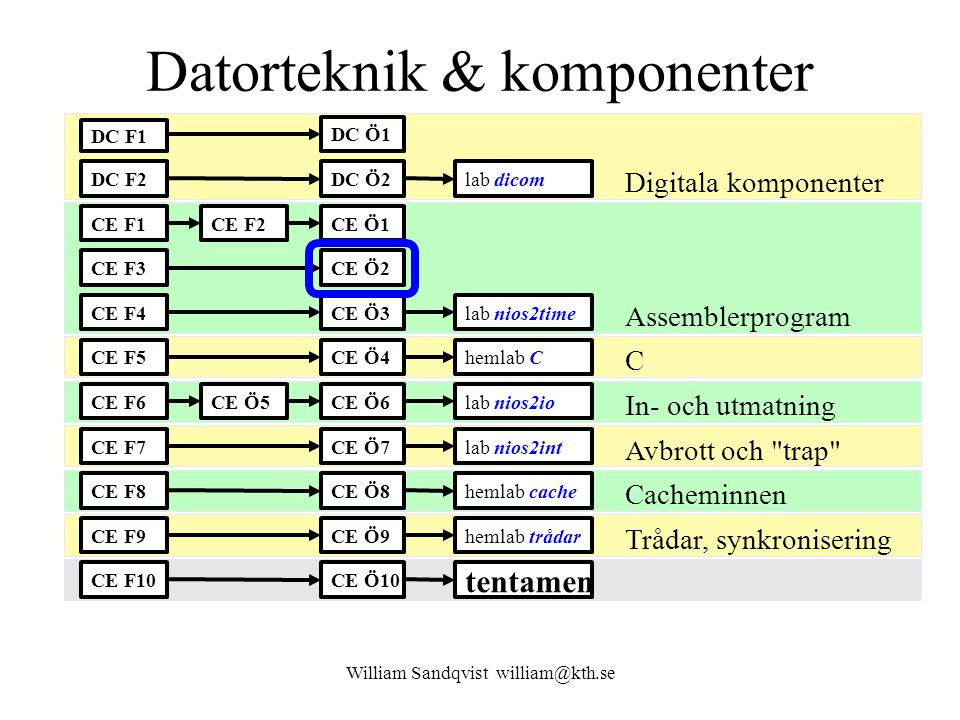 Datorteknik & komponenter