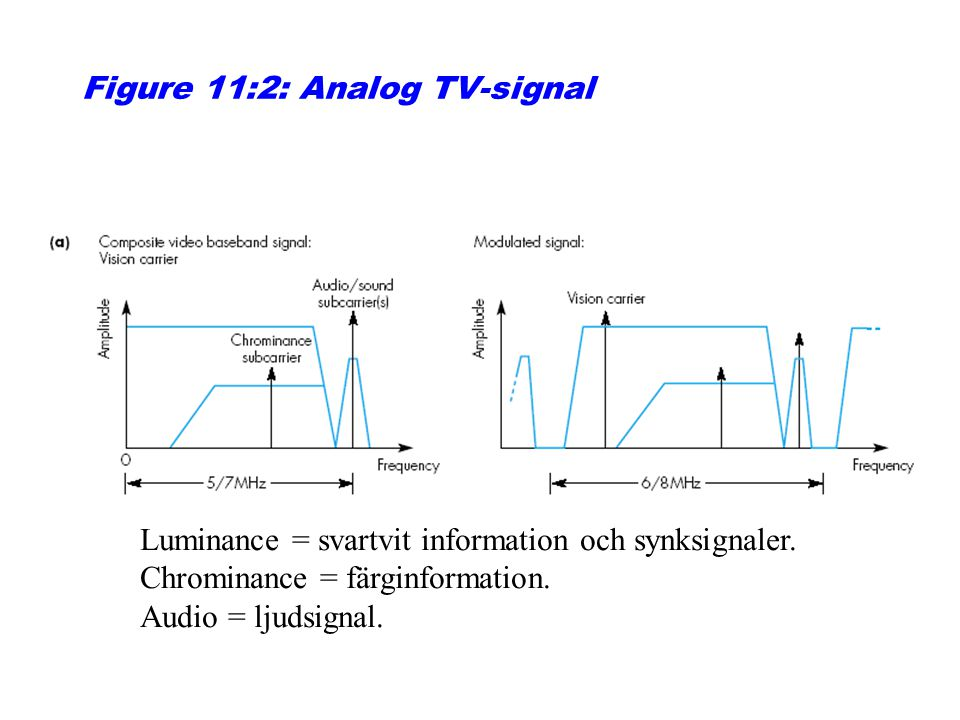 Figure 11:2: Analog TV-signal