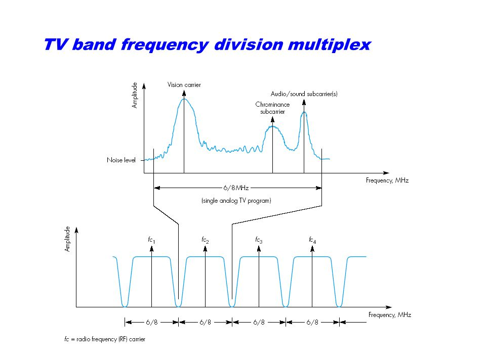 TV band frequency division multiplex