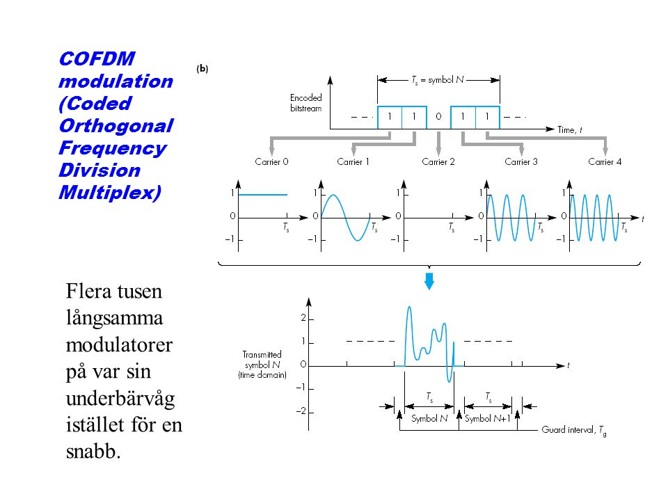 COFDM modulation (Coded Orthogonal Frequency Division Multiplex)