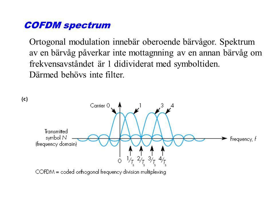 COFDM spectrum Ortogonal modulation innebär oberoende bärvågor. Spektrum. av en bärvåg påverkar inte mottagnning av en annan bärvåg om.