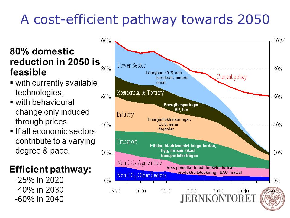 A cost-efficient pathway towards 2050