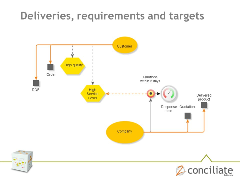 Deliveries, requirements and targets