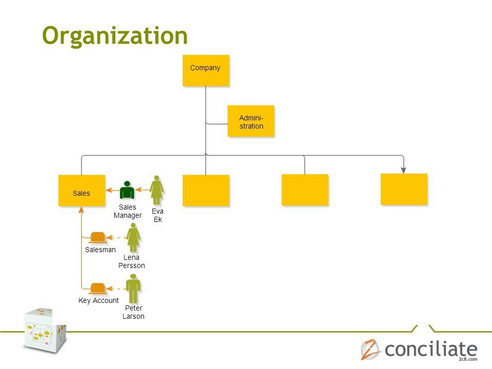Organization Company. Admini- stration. Sales. Salesman. Key Account. Sales Manager. Eva Ek. Lena Persson.
