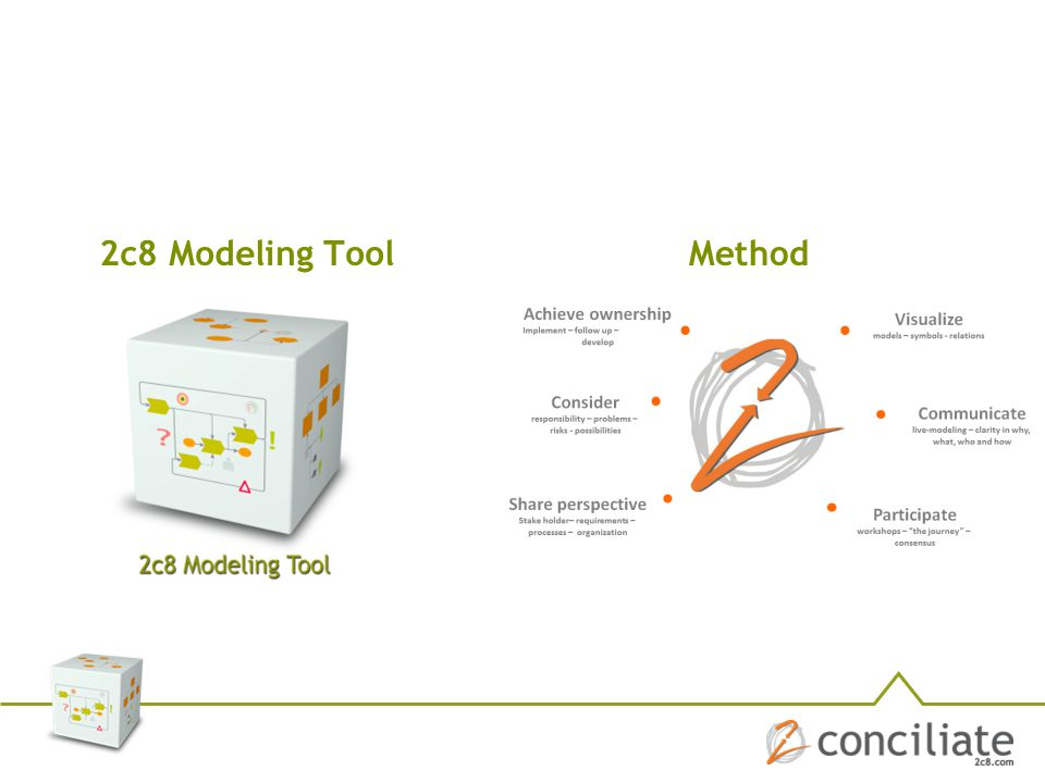 2c8 Modeling Tool Method.