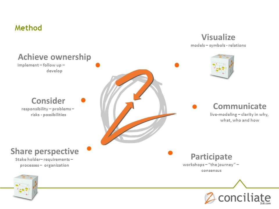 Visualize Achieve ownership Consider Communicate Share perspective