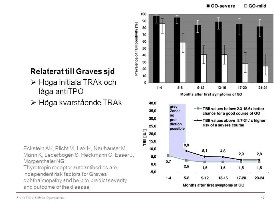 Relaterat till Graves sjd Höga initiala TRAk och låga antiTPO
