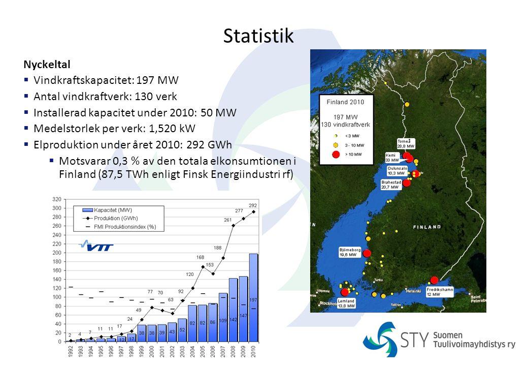 Statistik Nyckeltal Vindkraftskapacitet: 197 MW