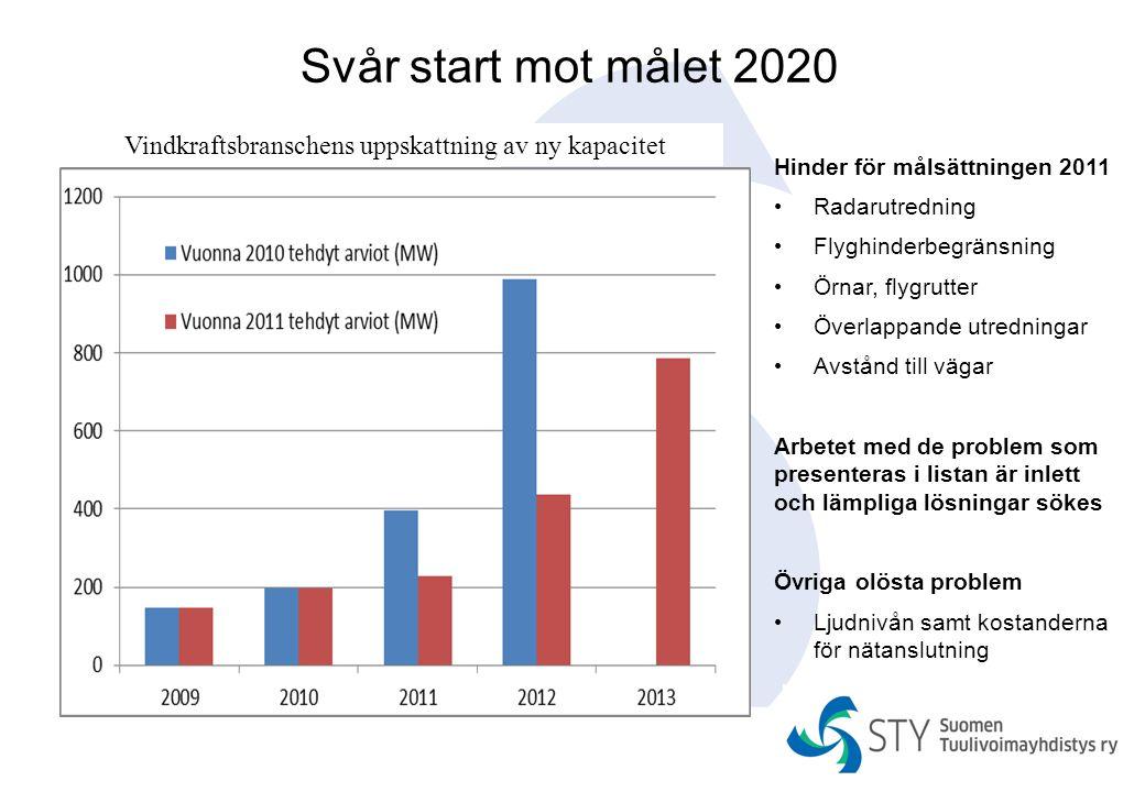 Svår start mot målet 2020 Vindkraftsbranschens uppskattning av ny kapacitet. Hinder för målsättningen 2011.