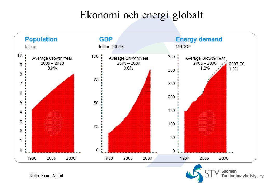 Ekonomi och energi globalt