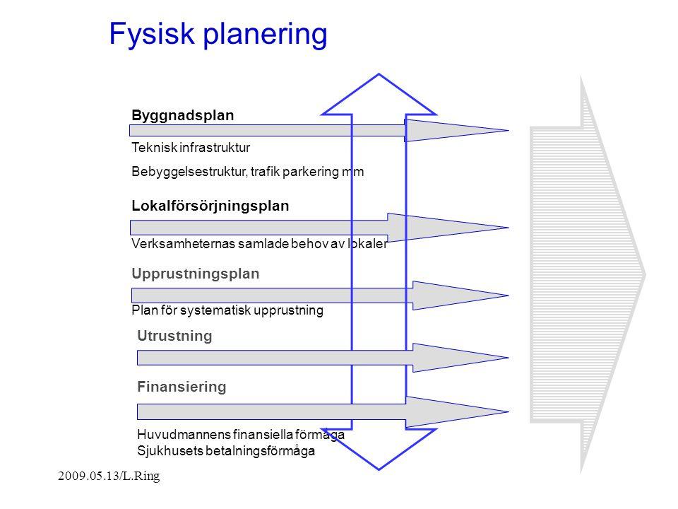 Fysisk planering Byggnadsplan Lokalförsörjningsplan Upprustningsplan