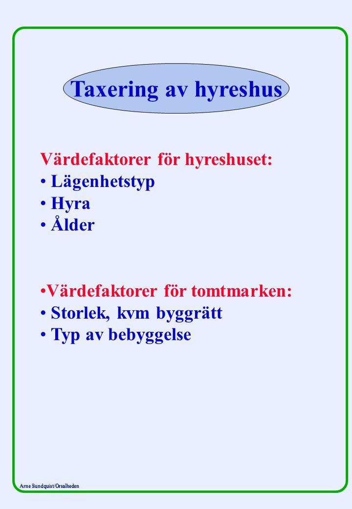 Taxering av hyreshus Värdefaktorer för hyreshuset: Lägenhetstyp Hyra