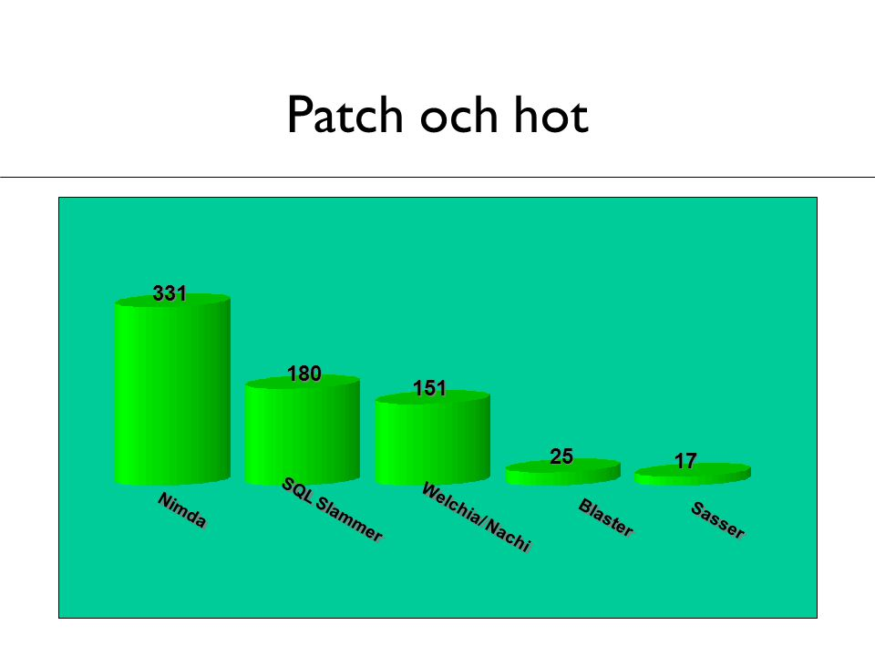 Patch och hot 331 180 151 25 17 SQL Slammer Nimda Welchia/ Nachi