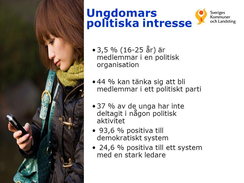 Ungdomars politiska intresse