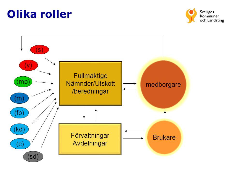 Olika roller (s) (v) Fullmäktige Nämnder/Utskott medborgare