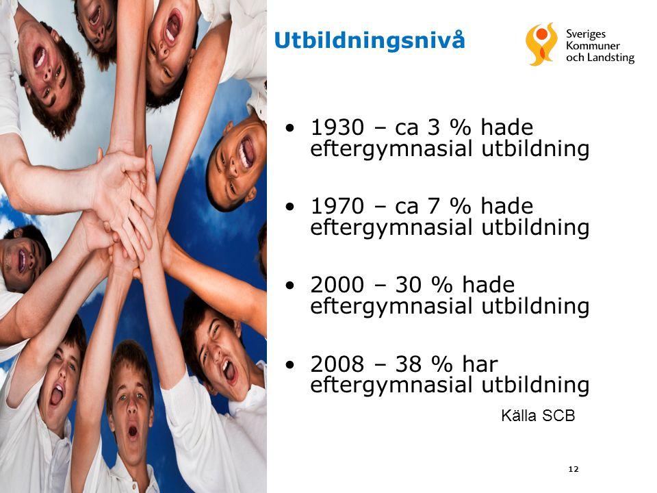 1930 – ca 3 % hade eftergymnasial utbildning