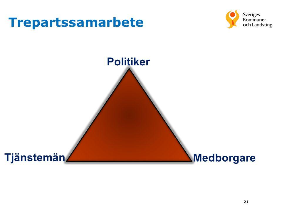 Trepartssamarbete Politiker Tjänstemän Medborgare