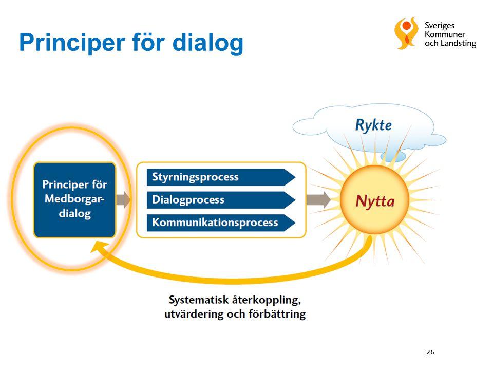 Principer för dialog
