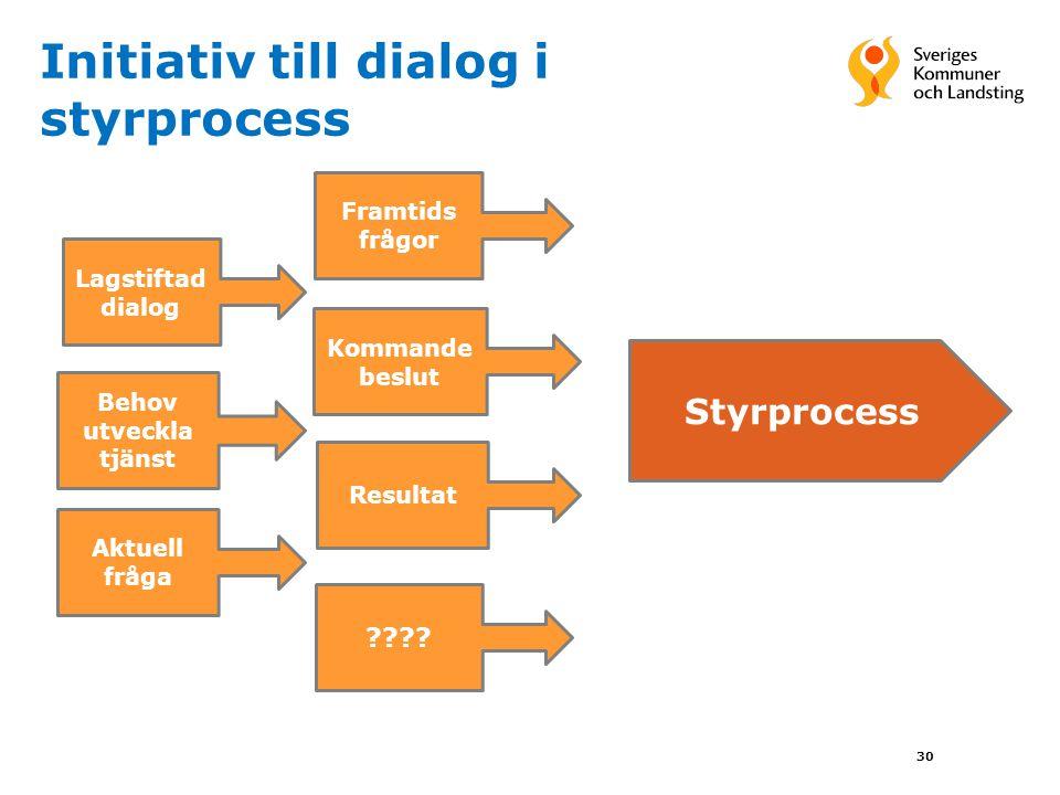 Initiativ till dialog i styrprocess