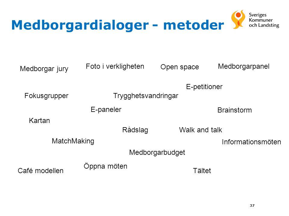 Medborgardialoger - metoder