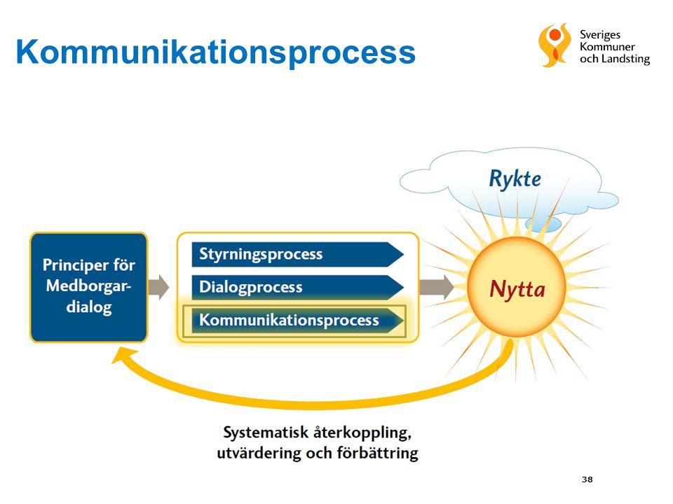 Kommunikationsprocess