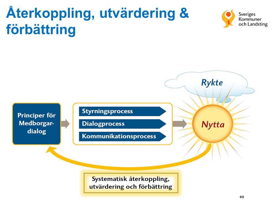 Återkoppling, utvärdering & förbättring