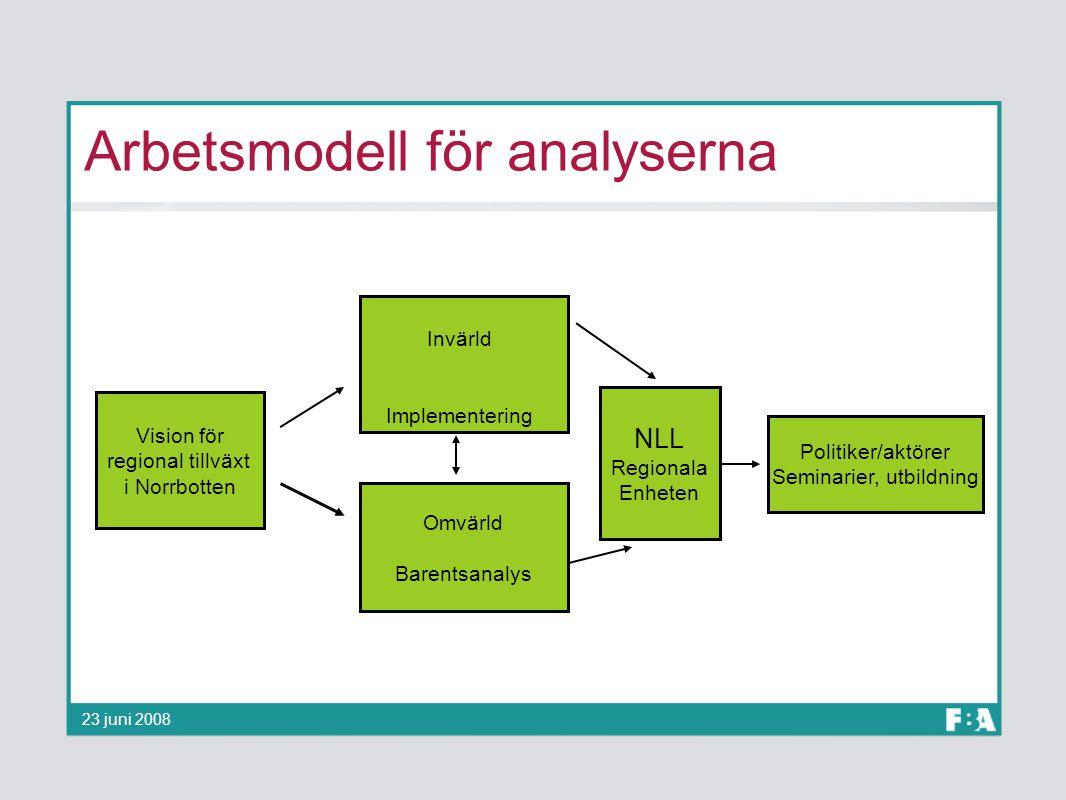 Arbetsmodell för analyserna