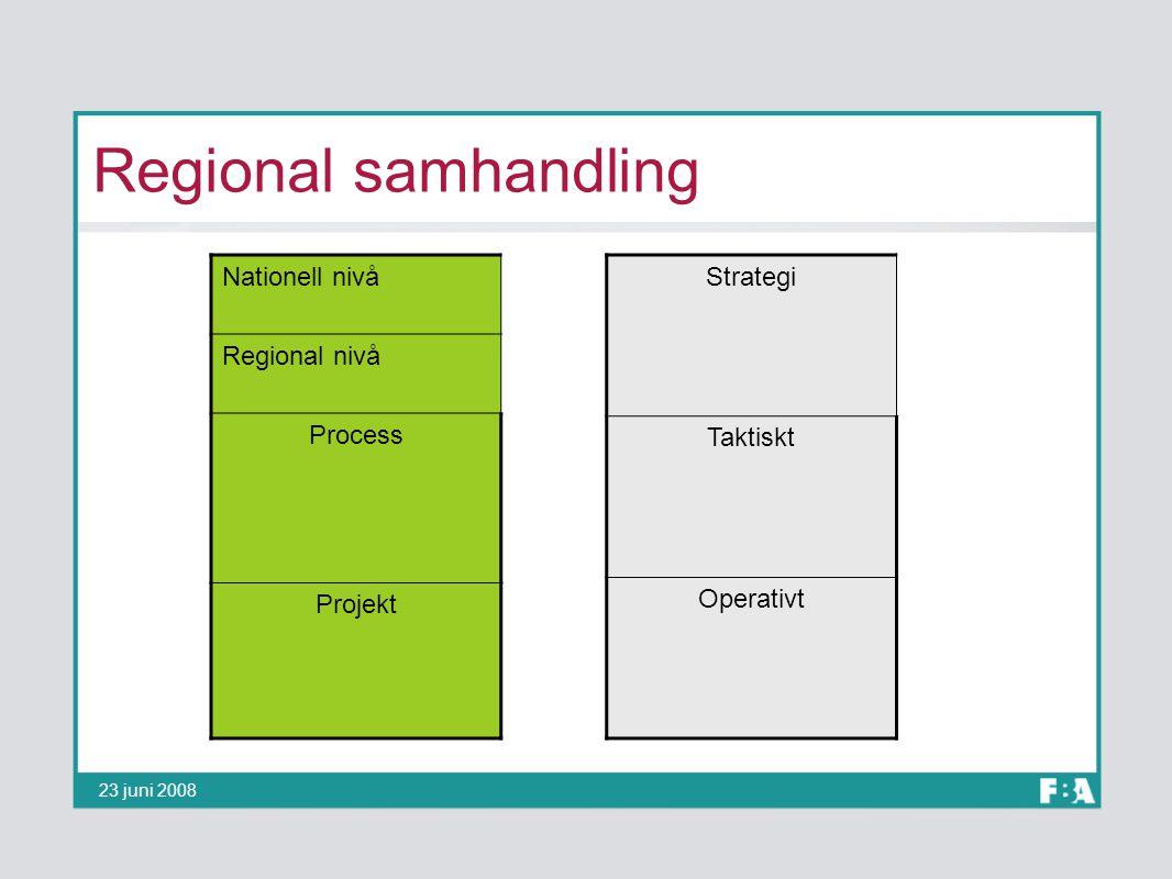 Regional samhandling Nationell nivå Regional nivå Process Projekt