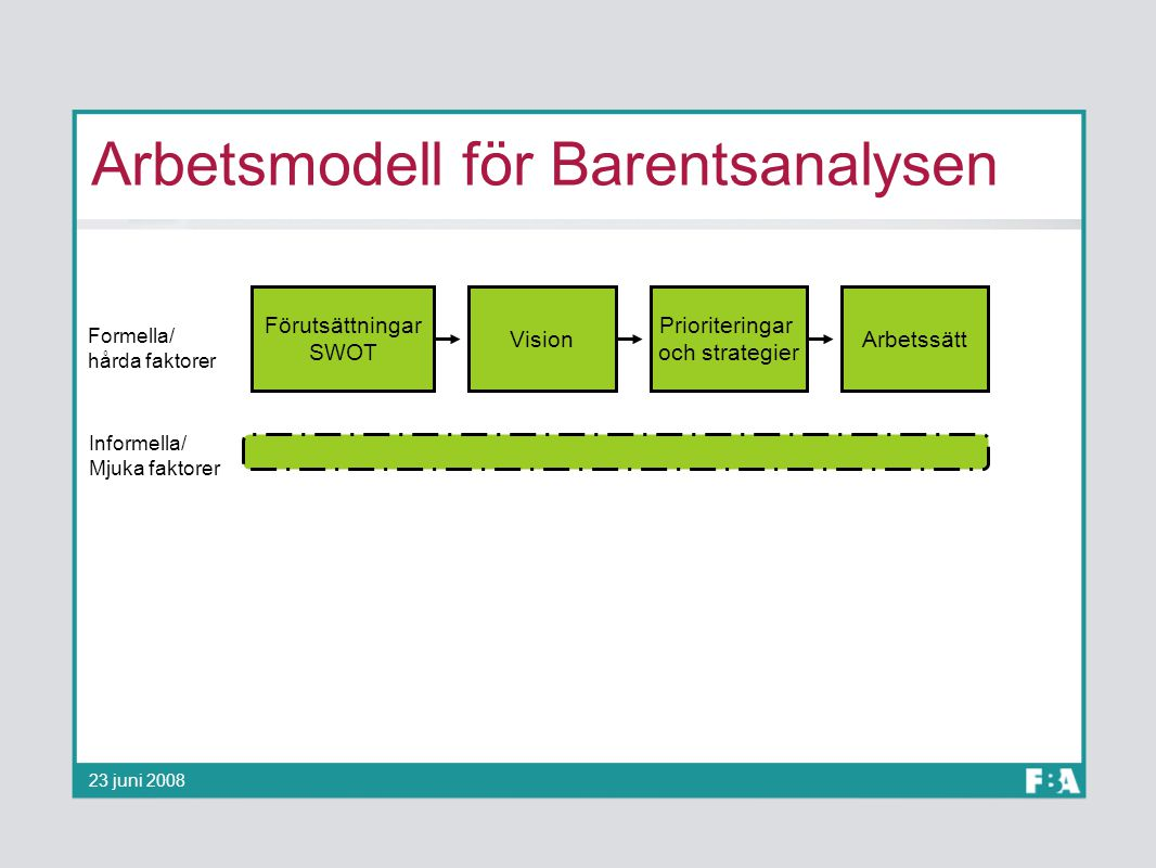 Arbetsmodell för Barentsanalysen