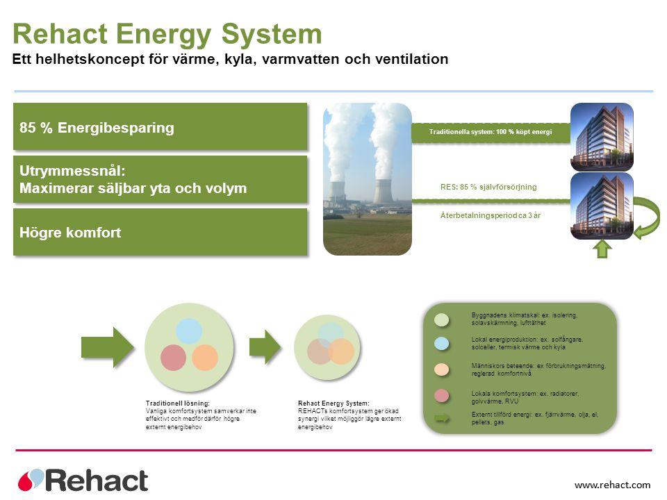 Traditionella system: 100 % köpt energi