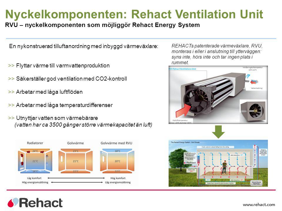Nyckelkomponenten: Rehact Ventilation Unit