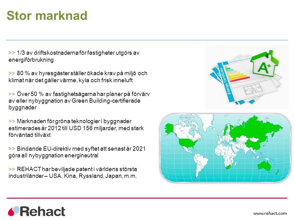 Stor marknad >> 1/3 av driftskostnaderna för fastigheter utgörs av energiförbrukning.
