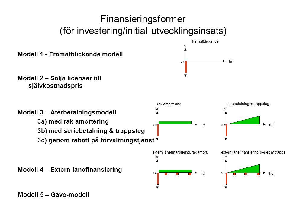 Finansieringsformer (för investering/initial utvecklingsinsats)