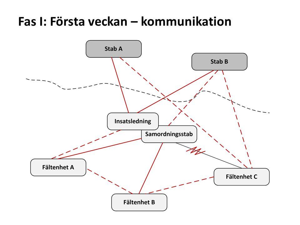 Fas I: Första veckan – kommunikation