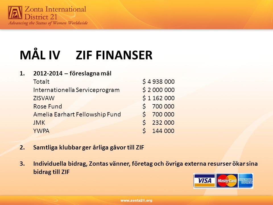 MÅL IV ZIF FINANSER 1. 2012-2014 – föreslagna mål Totalt $ 4 938 000