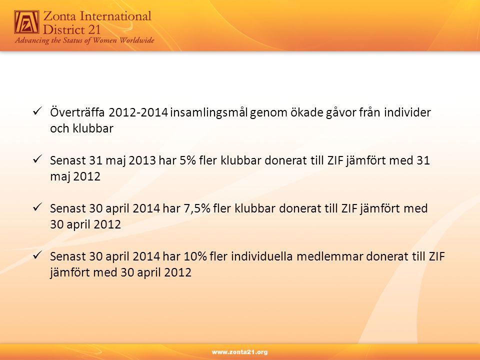 Överträffa 2012-2014 insamlingsmål genom ökade gåvor från individer och klubbar